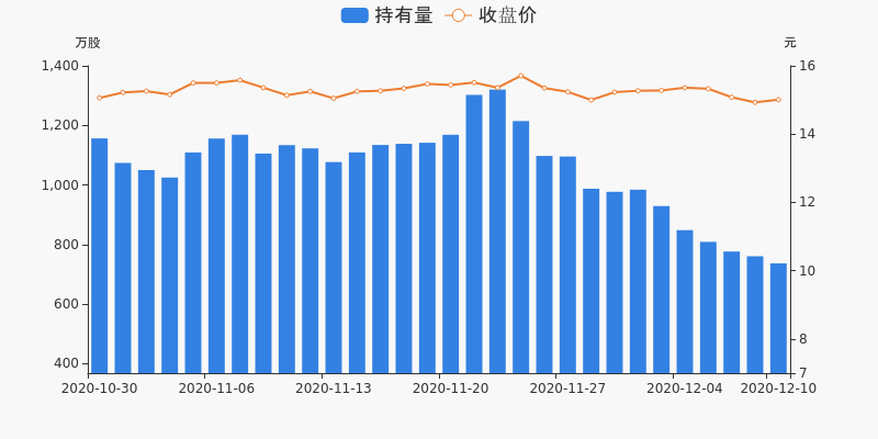 中国医药盘前回顾(12-10)图3