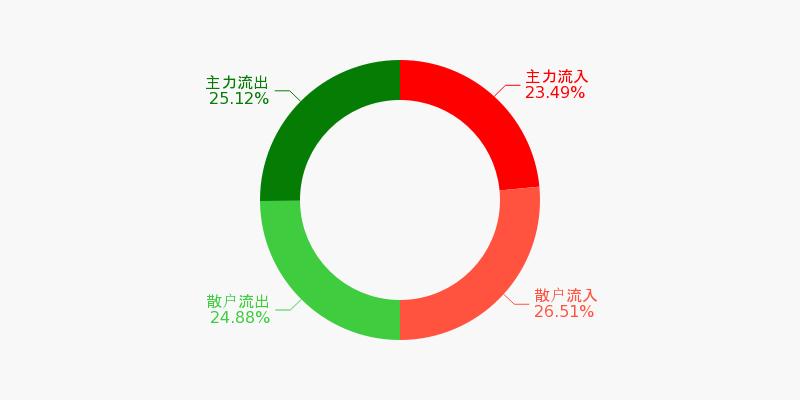 中国石化盘前回顾(11-19)图1