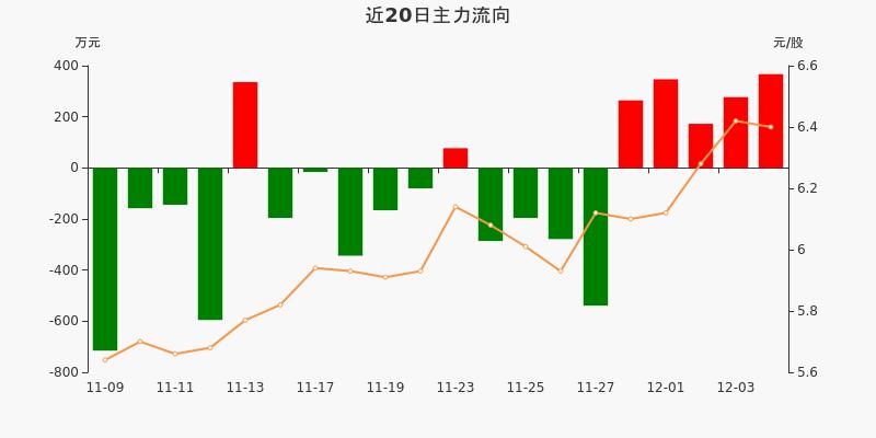 皖通高速:主力资金连续5天净流入累计1427.45万元(12-04)图3