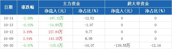 浙江广厦:主力资金净流出187.32万,净占比-12.52%(10-14)图2
