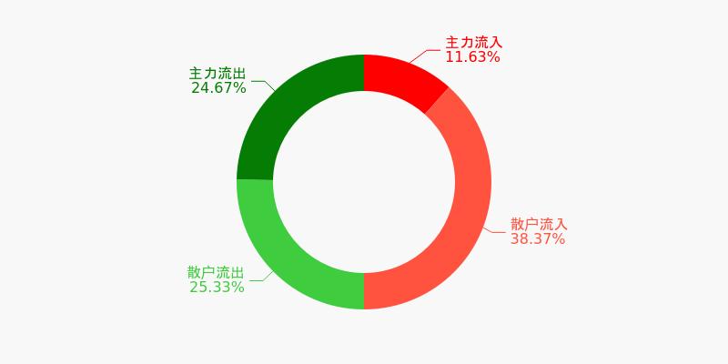 上港集团盘前回顾(12-07)图1