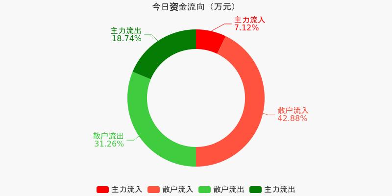 中原高速:主力资金连续3天净流出累计1339.15万元(12-09)图1