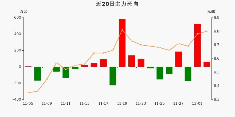 黄山旅游:主力资金净流入59.24万元,净占比2.00%(12-02)图3