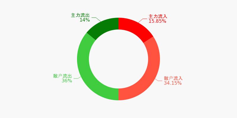 华能国际盘前回顾(11-10)图1