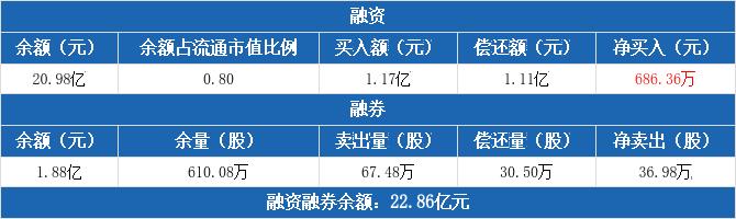 三一重工:融资净买入686.36万元,融资余额20.98亿元(12-09)