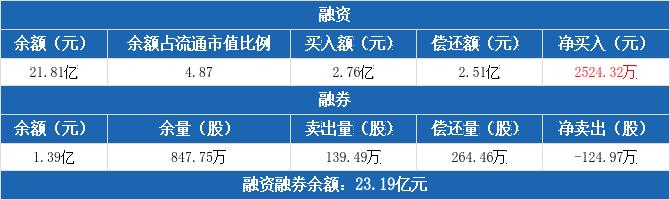 华天科技融资净买入2524.32万元,融券卖出139.49万股