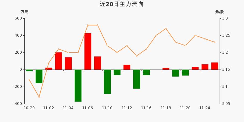 浙江广厦:主力资金连续3天净流入累计172.61万元(11-25)图3