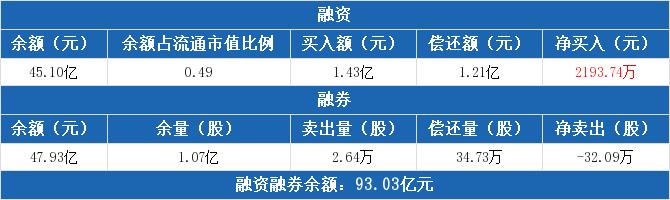招商银行:融资净买入2193.74万元,融资余额45.1亿元(11-24)