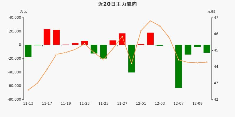 招商银行:主力资金连续6天净流出累计9.31亿元(12-10)图3