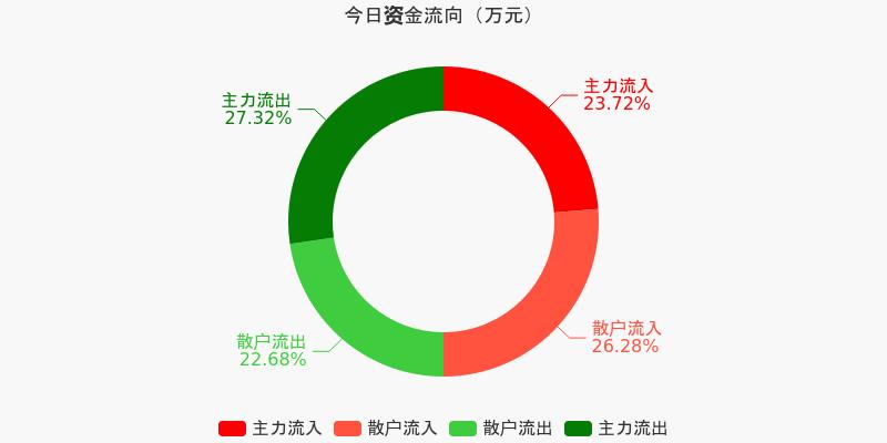 招商银行:主力资金连续6天净流出累计9.31亿元(12-10)图1