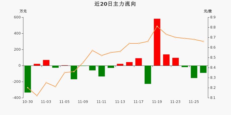 黄山旅游:主力资金连续3天净流出累计265.39万元(11-26)图3
