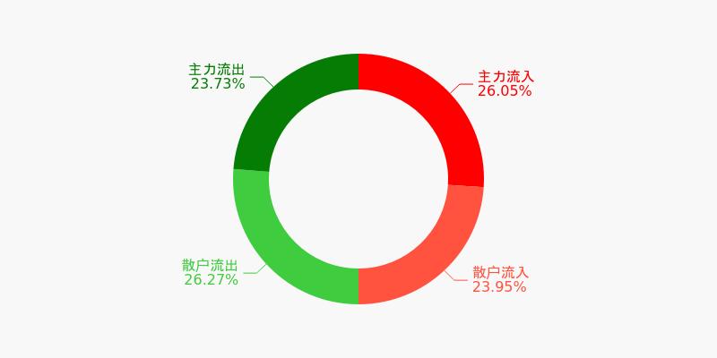 民生银行盘前回顾(12-03)