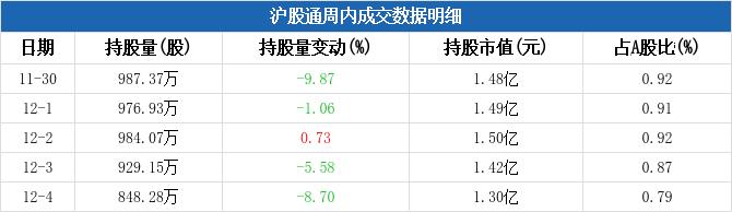 中国医药:本周沪股通持股量环比减少24%,周内减仓幅度居医药制造板块第二