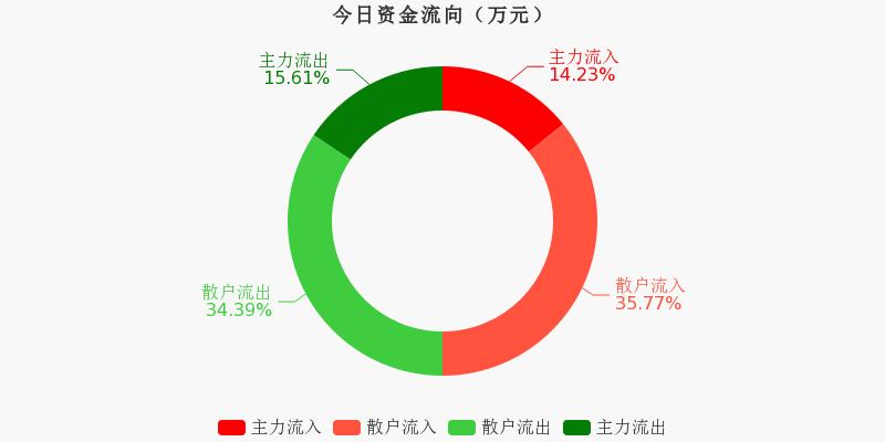 上海机场:主力资金连续3天净流出累计2.53亿元(12-01)图1