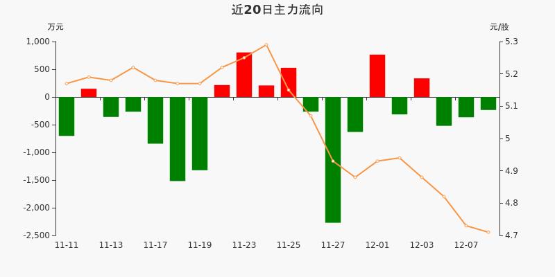 四川路桥:主力资金连续3天净流出累计1121.09万元(12-08)图3