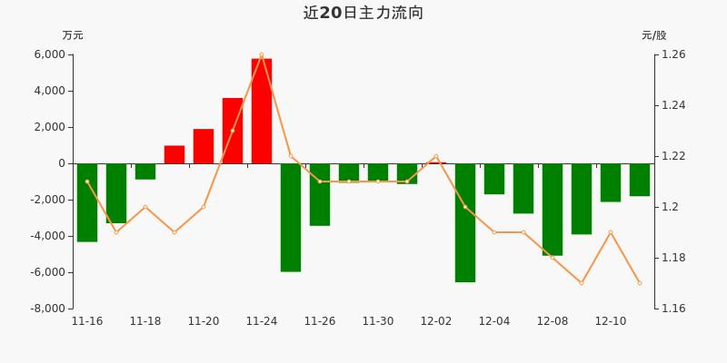 包钢股份:主力资金连续7天净流出累计2.4亿元(12-11)图3