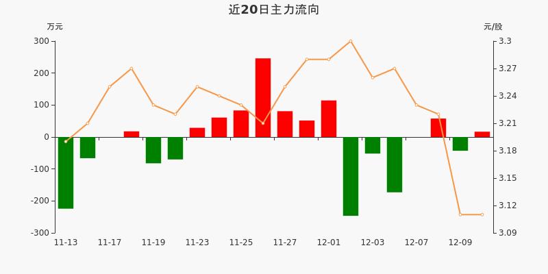浙江广厦:主力资金净流入16.56万元,净占比1.96%(12-10)图3