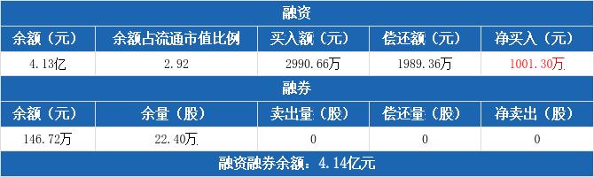 厦门象屿:融资净买入1001.3万元,融资余额4.13亿元(12-04)