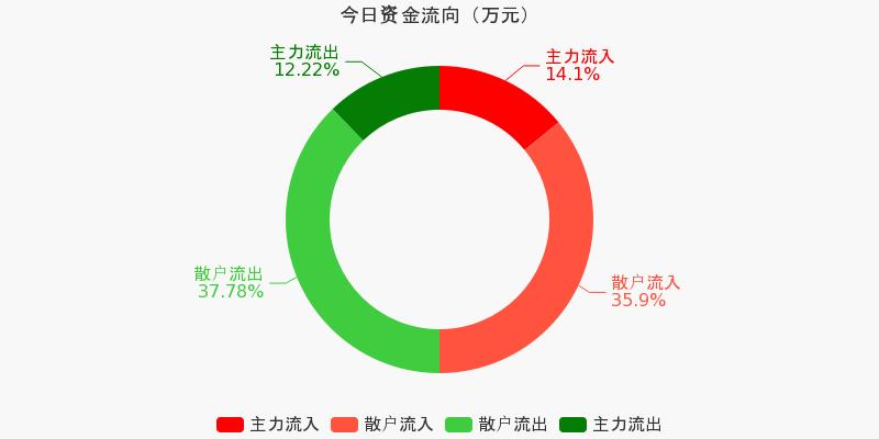 歌华有线:主力资金净流入421.48万元,净占比3.72%(11-24)图1