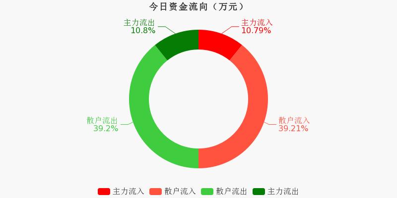 浙江广厦:主力资金连续3天净流出累计290.73万元(11-17)图1