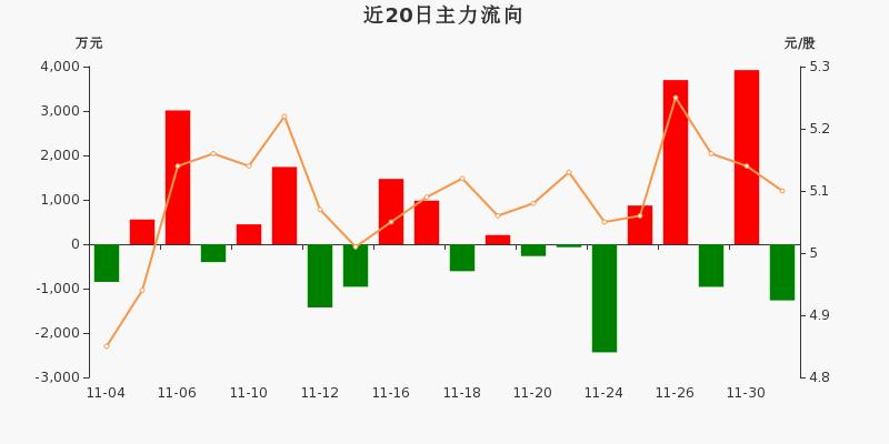 华能国际:主力资金净流出1265.1万元,净占比-5.20%(12-01)图3