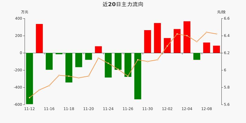 皖通高速:主力资金净流入83.74万元,净占比1.34%(12-09)图3