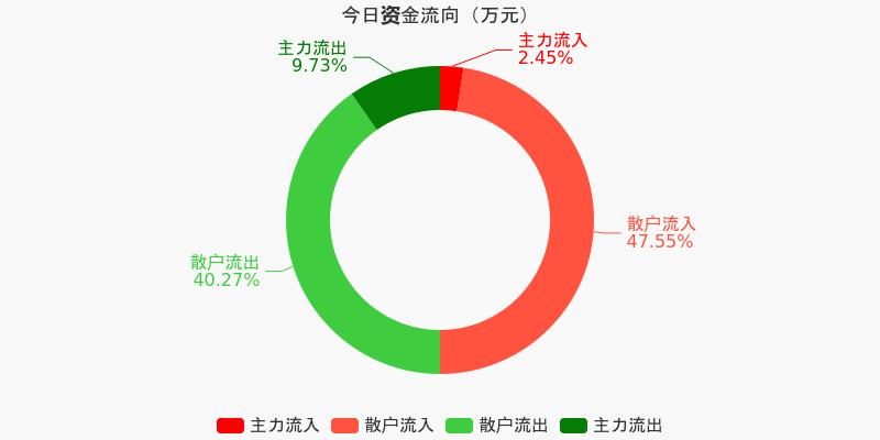 黄山旅游:主力资金净流出220.22万元,净占比-14.34%(12-07)图1