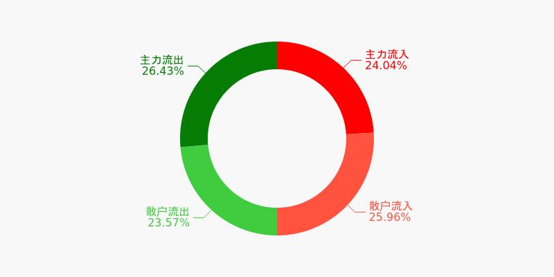 山东钢铁盘前回顾(12-04)