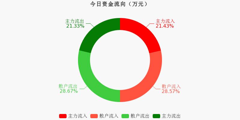 中国石化:主力资金净流入97.2万元,净占比0.20%(12-01)图1