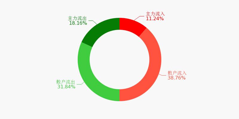 东风汽车盘前回顾(11-24)