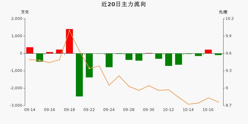 黄山旅游:主力资金净流出100.2万,净占比-4.93%(10-19)图3