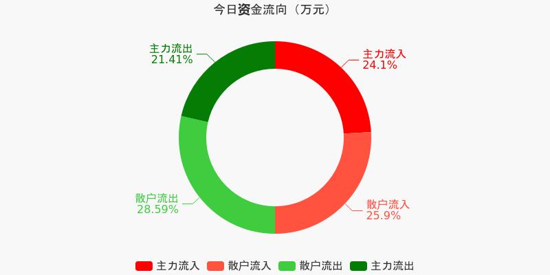 宝钢股份:主力资金净流入5163.17万元,净占比5.27%(12-10)图1