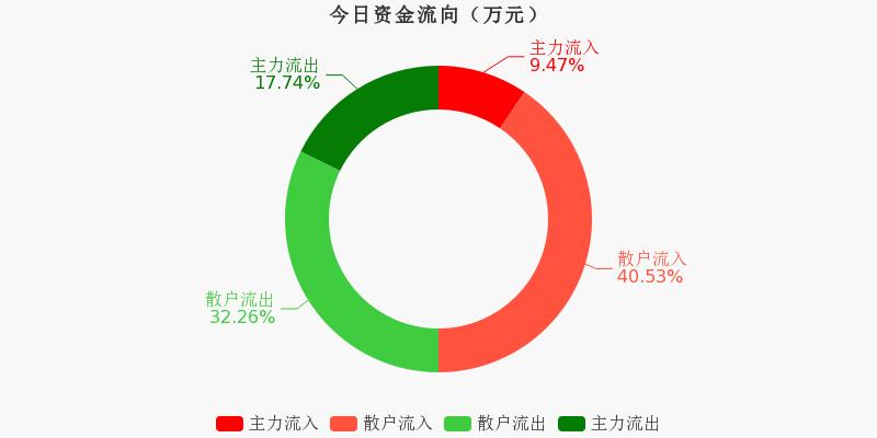 中国医药:主力资金连续6天净流出累计2.01亿元(11-27)图1