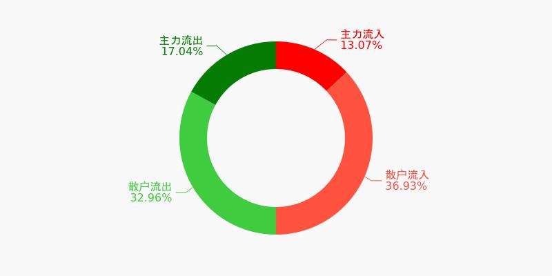 中国医药盘前回顾(12-03)