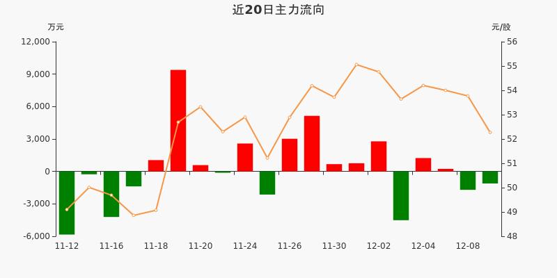 中直股份:主力资金净流出1112.18万元,净占比-3.54%(12-09)图3