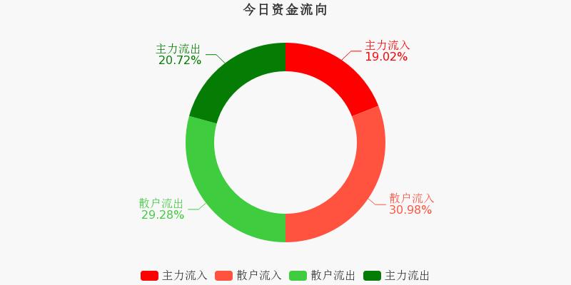云计算板块收涨0.17%,歌华有线领涨(12-3)