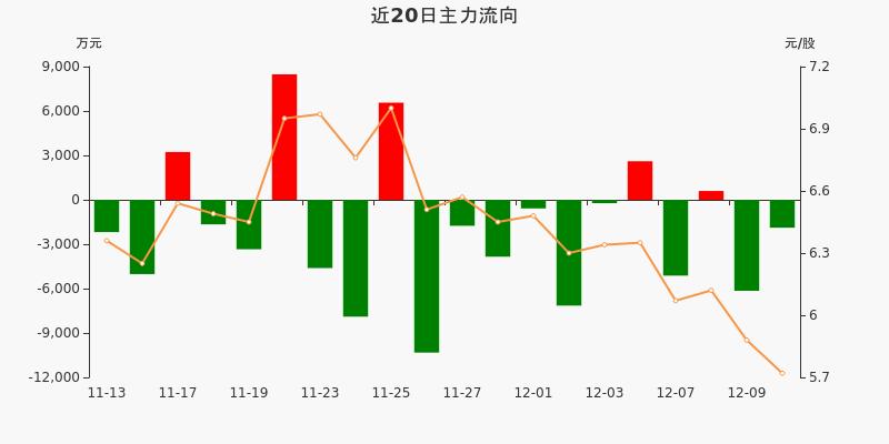 东风汽车:主力资金净流出1885.74万元,净占比-8.21%(12-10)图3