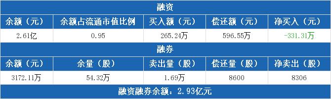 我武生物:融资净偿还331.31万元,融资余额2.61亿元(09-15)