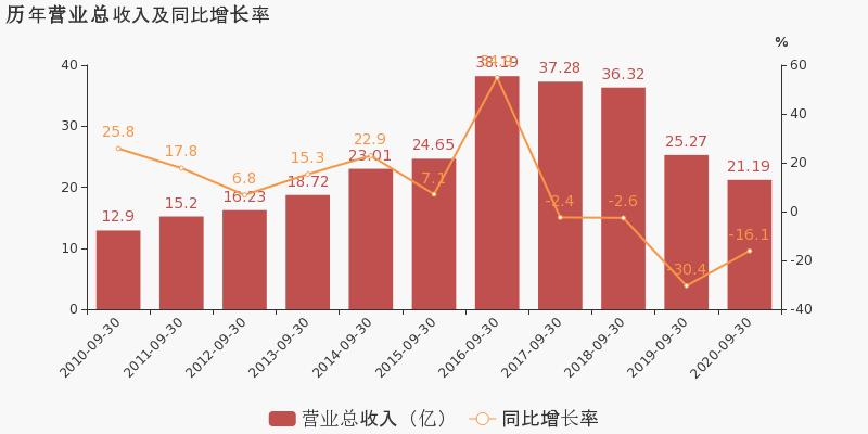 《【无极2娱乐开户】ST毅昌:2020年前三季度归母净利润同比翻近3倍,约为4464万元》