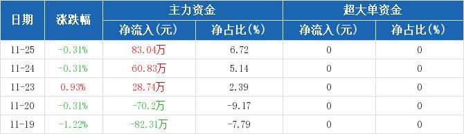 浙江广厦:主力资金连续3天净流入累计172.61万元(11-25)图2
