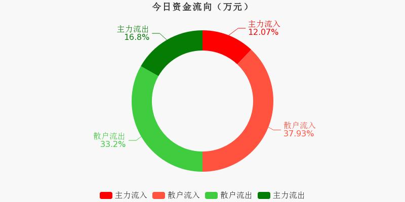 古越龙山:主力资金连续4天净流出累计1.07亿元(11-18)图1