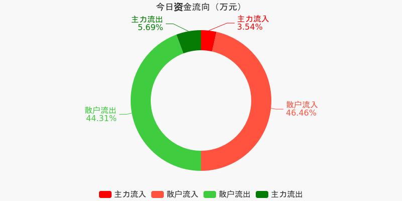 皖通高速:主力资金净流出208.05万元,净占比-3.88%(12-11)图1