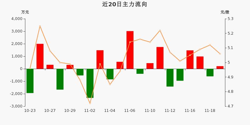 华能国际:主力资金净流入206.5万元,净占比2.70%(11-19)图3