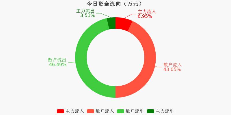 浙江广厦:主力资金连续3天净流入累计172.61万元(11-25)图1