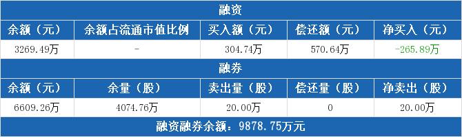 《【无极2娱乐注册官网】创业ETF:连续3日融资净偿还累计464.55万元(11-05)》