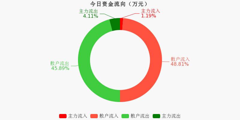 黄山旅游:主力资金连续3天净流出累计265.39万元(11-26)图1