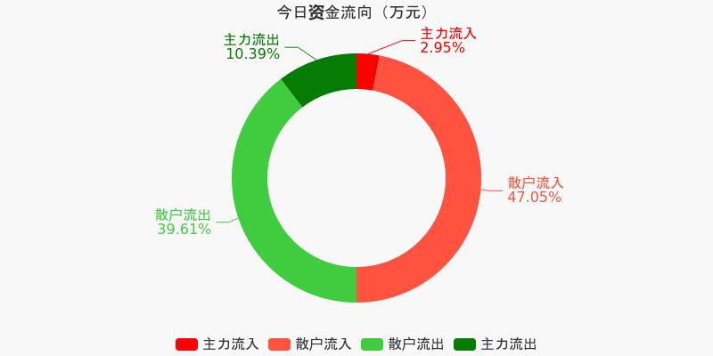 浙江广厦:主力资金连续3天净流出累计471.47万元(12-04)图1