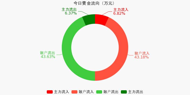 黄山旅游:主力资金净流入21.29万元,净占比0.89%(11-02)图1
