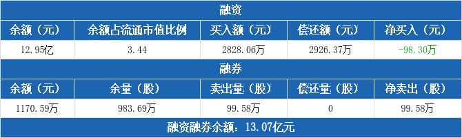 包钢股份:连续5日融资净偿还累计1598.88万元(12-07)