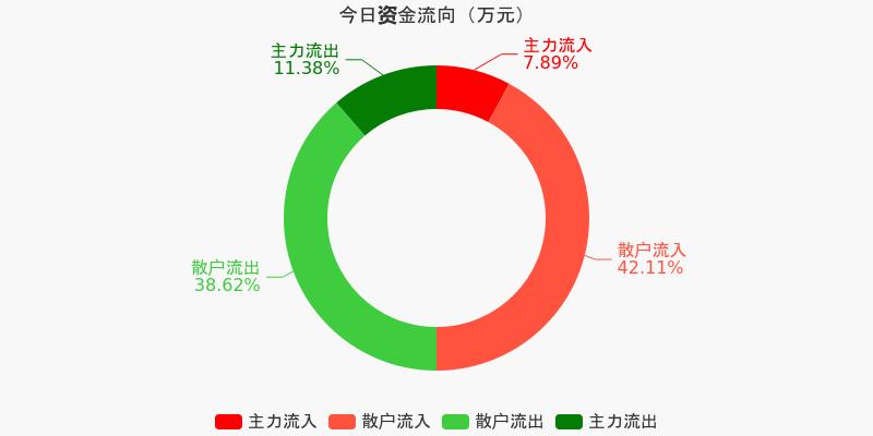 中原高速:主力资金连续4天净流出累计1497.72万元(12-10)图1